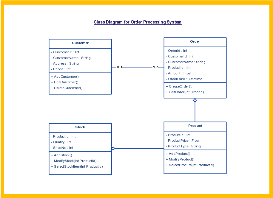 Class System Diagram Obiee 11g Architecture Templates To Instantly Create Diagrams