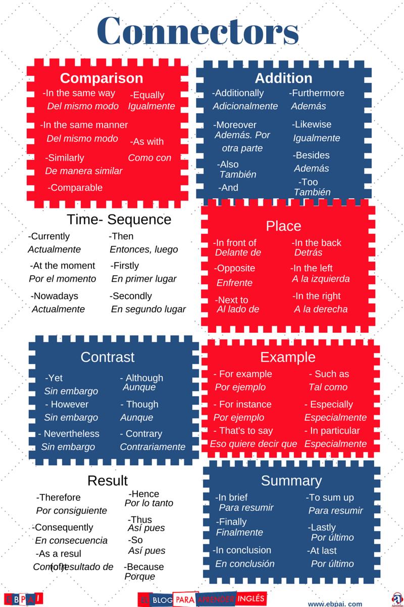 El Blog Para Aprender Inglés Cómo Utilizar Los Connectors Para El Writing Del Fce C Gramática Inglesa Como Aprender Ingles Rapido Como Aprender Ingles Basico