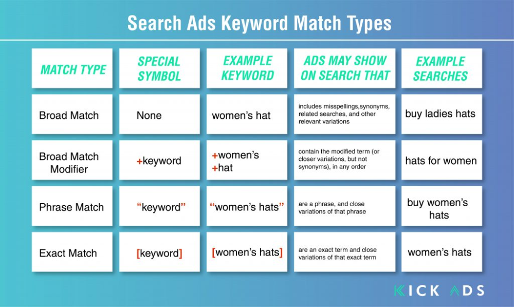 Keyword Matching Type With Its Respective Pros Cons In 2020 Search Ads Type Hats For Women
