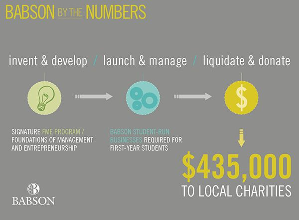 Babson By the Numbers: Foundation Management & Entrepreneurship Donations to Local Charities www.babson.edu/btn