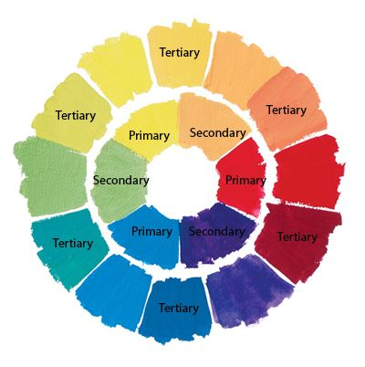 Gouache Colour Wheel