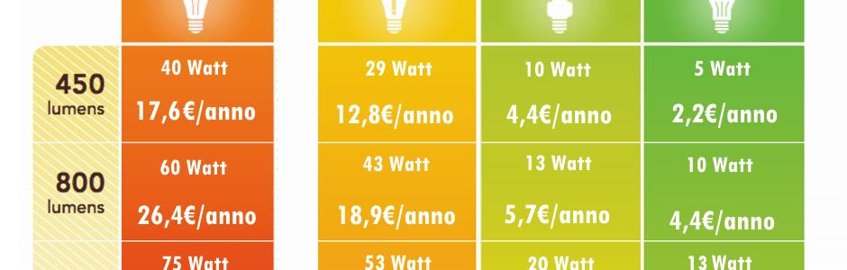Lampadine A Led Quanti Watt.Luce A Led Quanti Lumen Ecco La Tabella Riepilogativa Con