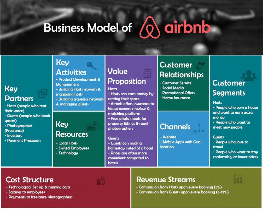 Airbnb Business Model Canvas Business model canvas