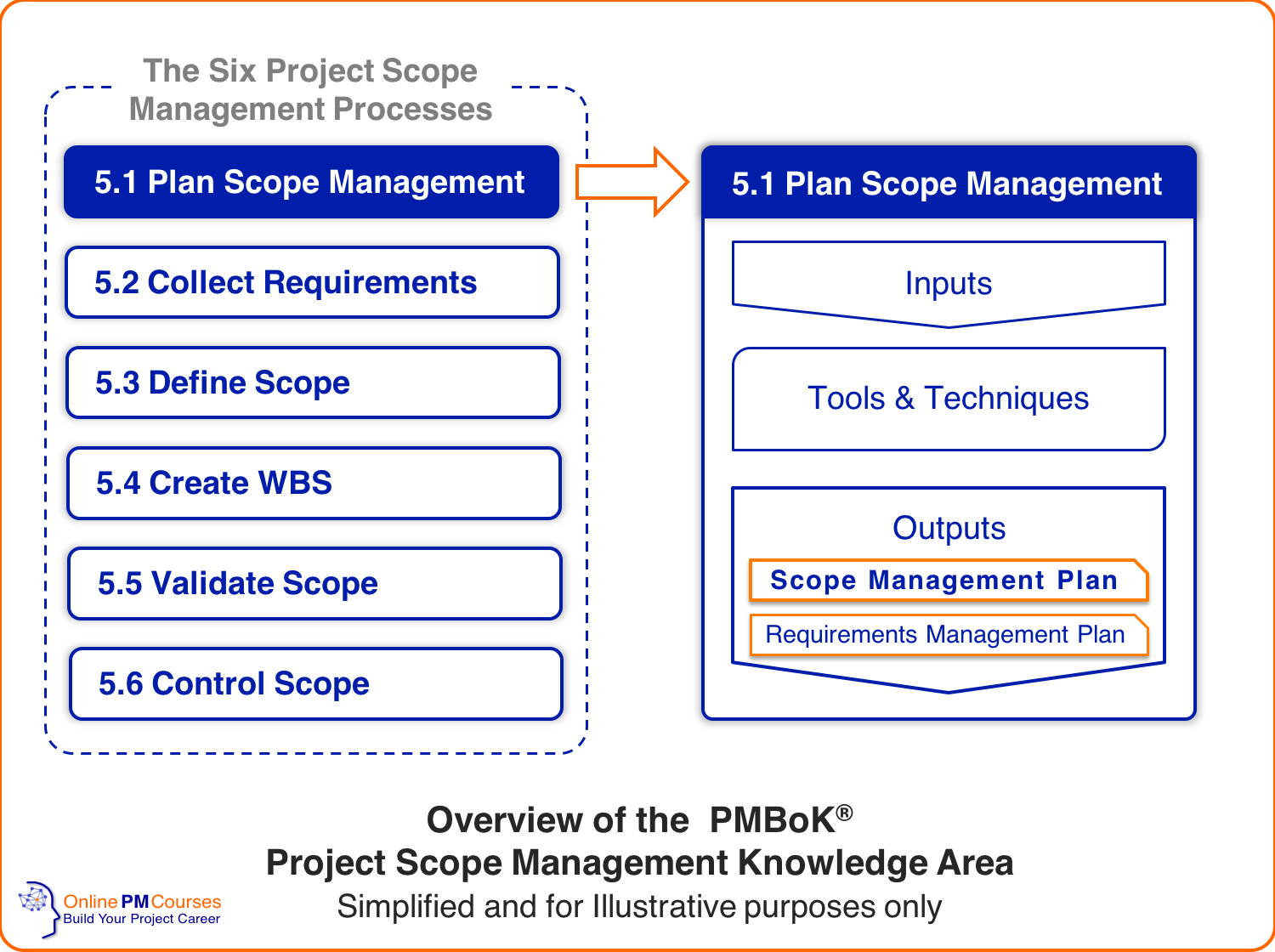 Scope Management Plan Everything You Need To Know Waste Management Plan How To Plan Teaching Plan Templates