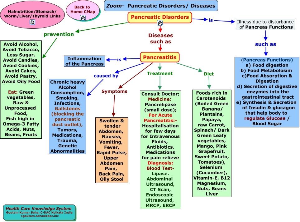 Nursing Diagnosis Concept Maps  ZoomPancreaticDisordersHtml