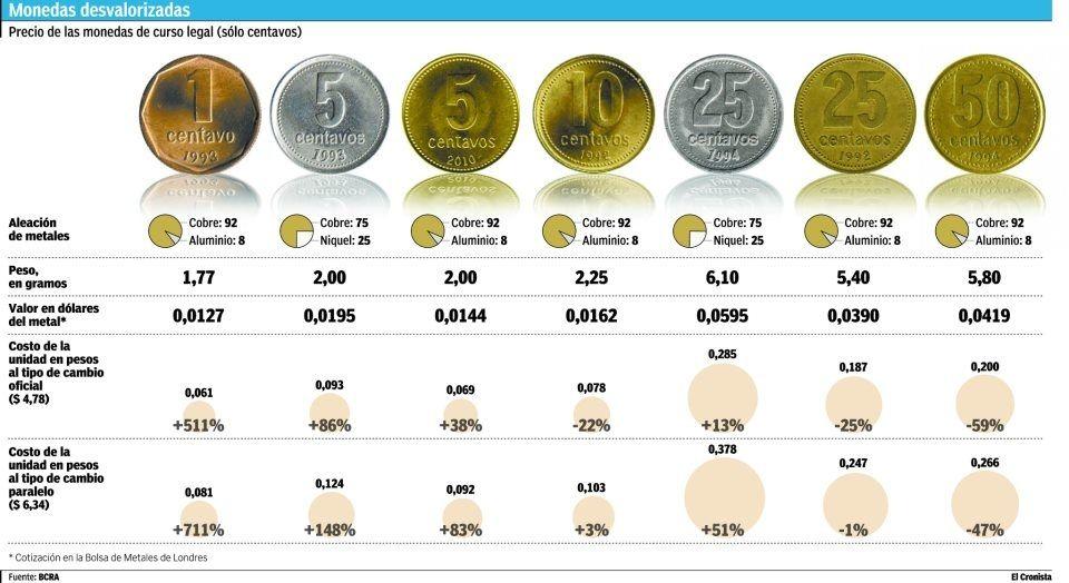 Descubre Por Qué Faltan Monedas En Argentina Monedas Historia De La Moneda Argentina