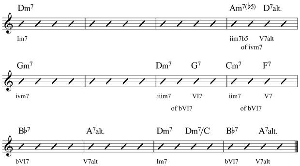 Learn Minor Blues Chords On Guitar With 6 Different Chord