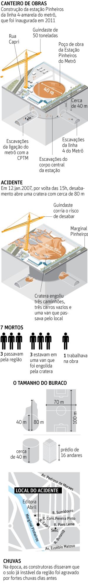 PF indica suspeita de propina em apuração de cratera do metrô de SP - 19/10/2016 - Cotidiano - Folha de S.Paulo