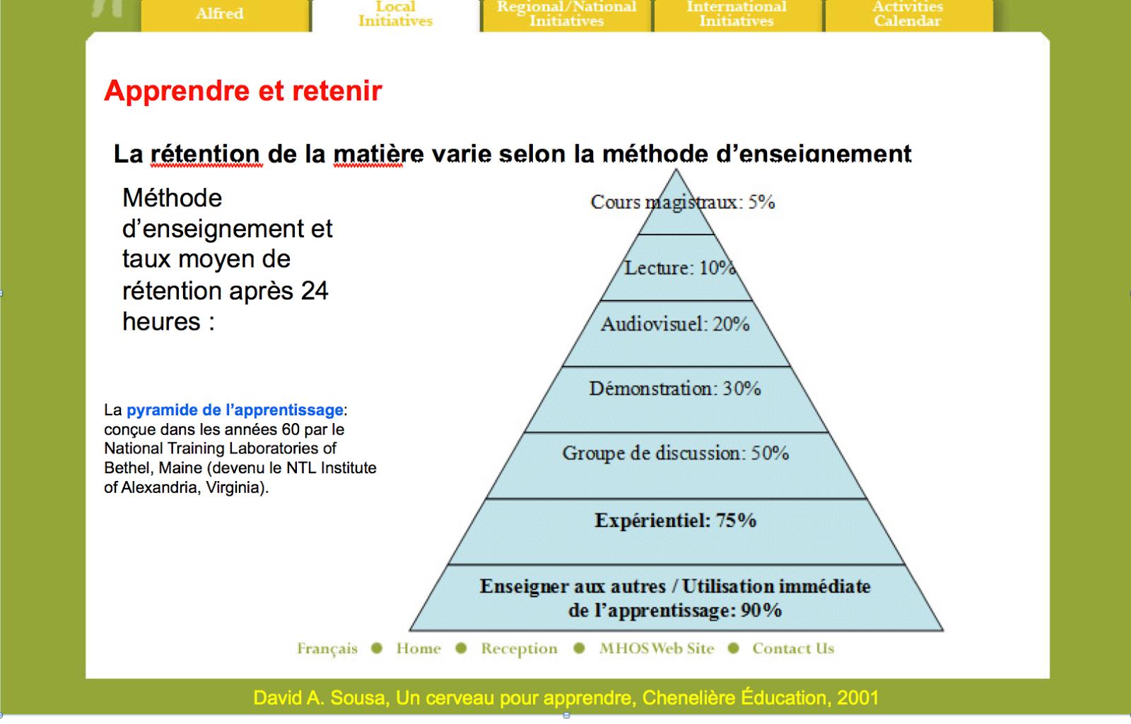 Pedago Blog Comment Enseigner Selon Ce Graphique C Est Evident Chart Pie Chart Line Chart