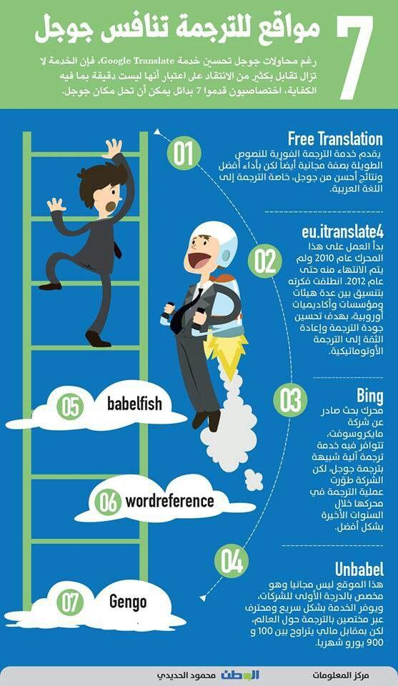 Sites To Translation Competes Google Translate 7 مواقع للترجمة تنافس جوجل English Language Learning Grammar Life Skills Activities Learning Websites