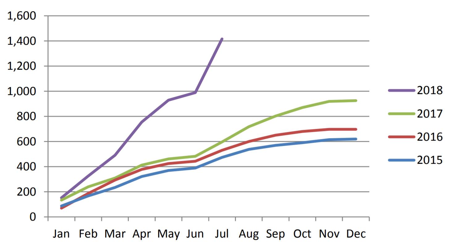 Cumulative Electric Vehicle Sales Trend Ireland (xpost