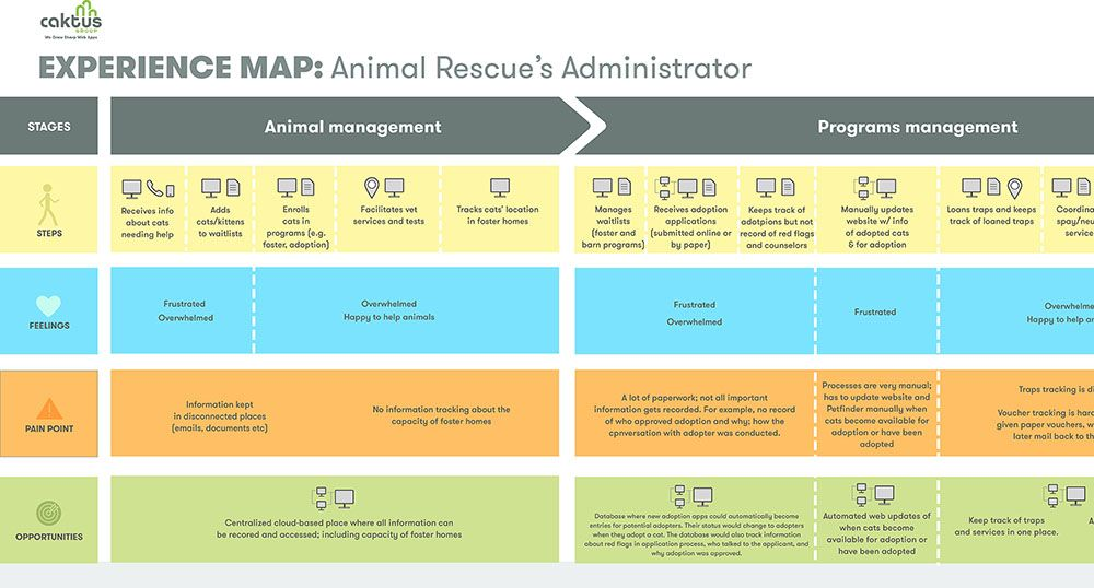 pin by sarah bell on journey maps pinterest journey mapping map