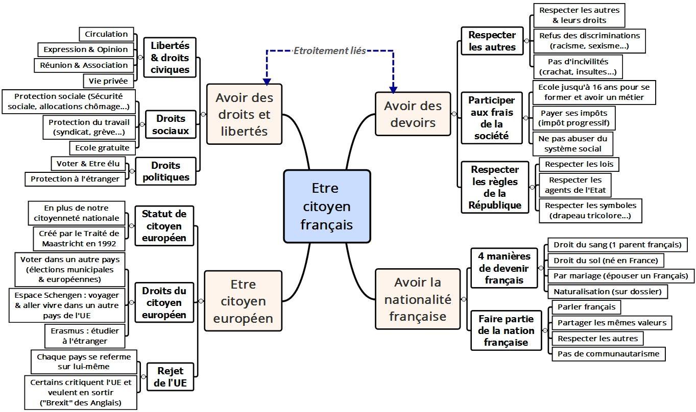 Droits Et Devoirs Du Citoyen Francais Carte Mentale Carte Nature Et Fonction