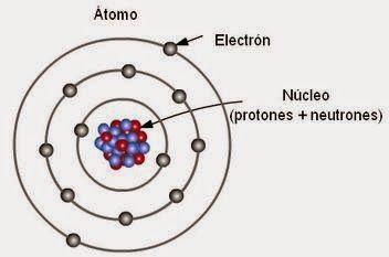 Blog de los niños: Partes de un átomo | CIENCIAS - BLOG DE LOS NIÑOS ...