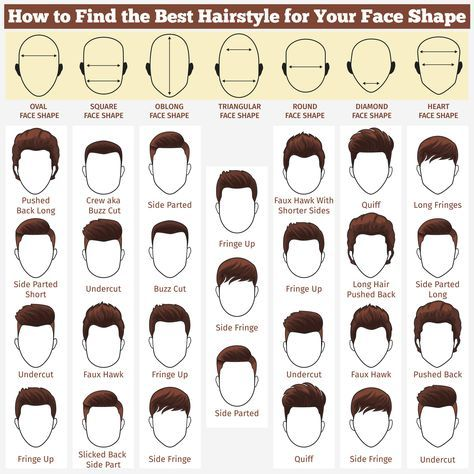 Finding the Right Haircut for You | Haircut styles, Face shapes and ...