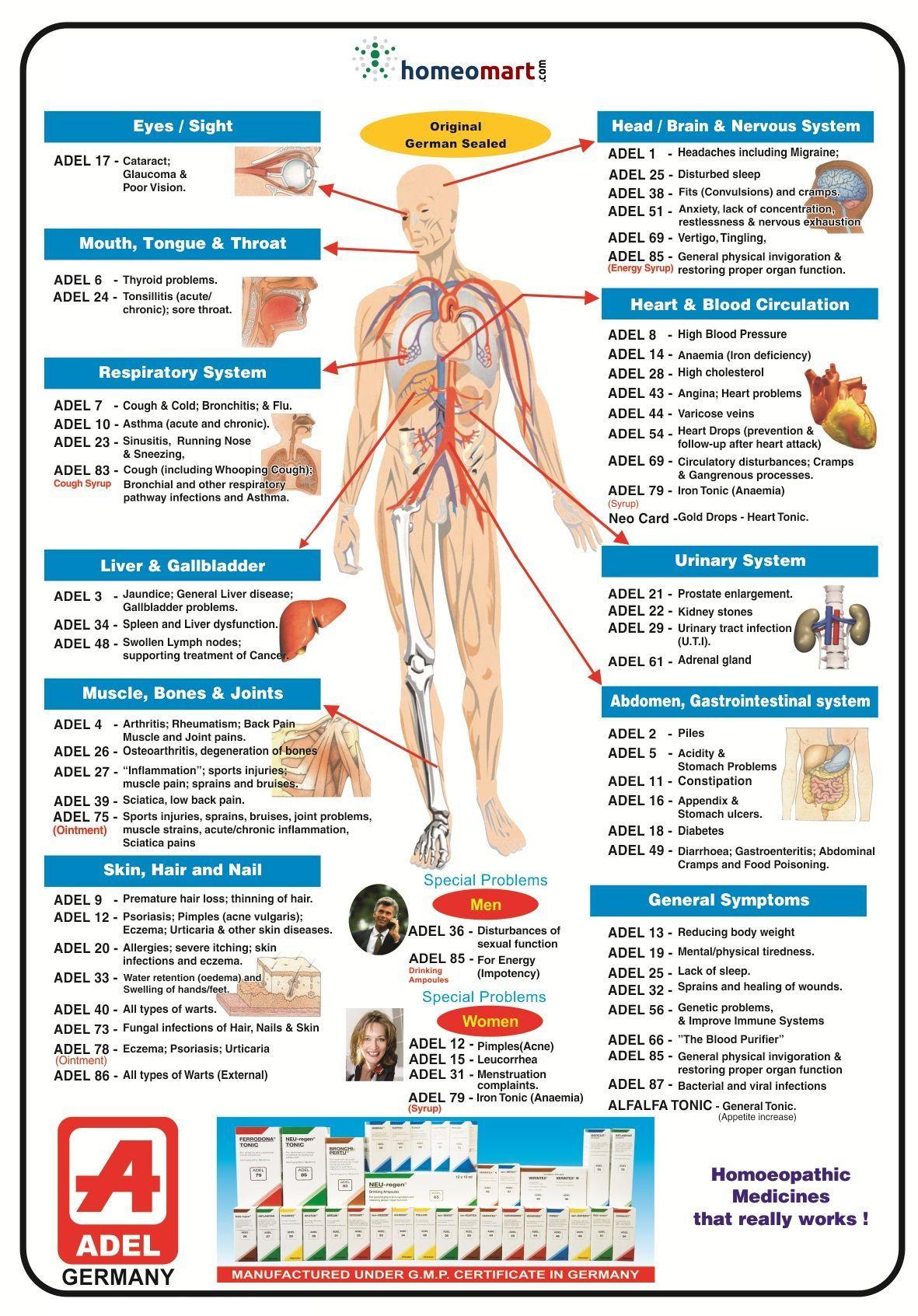 Adel Germany homeopathy medicine list, buy online get upto