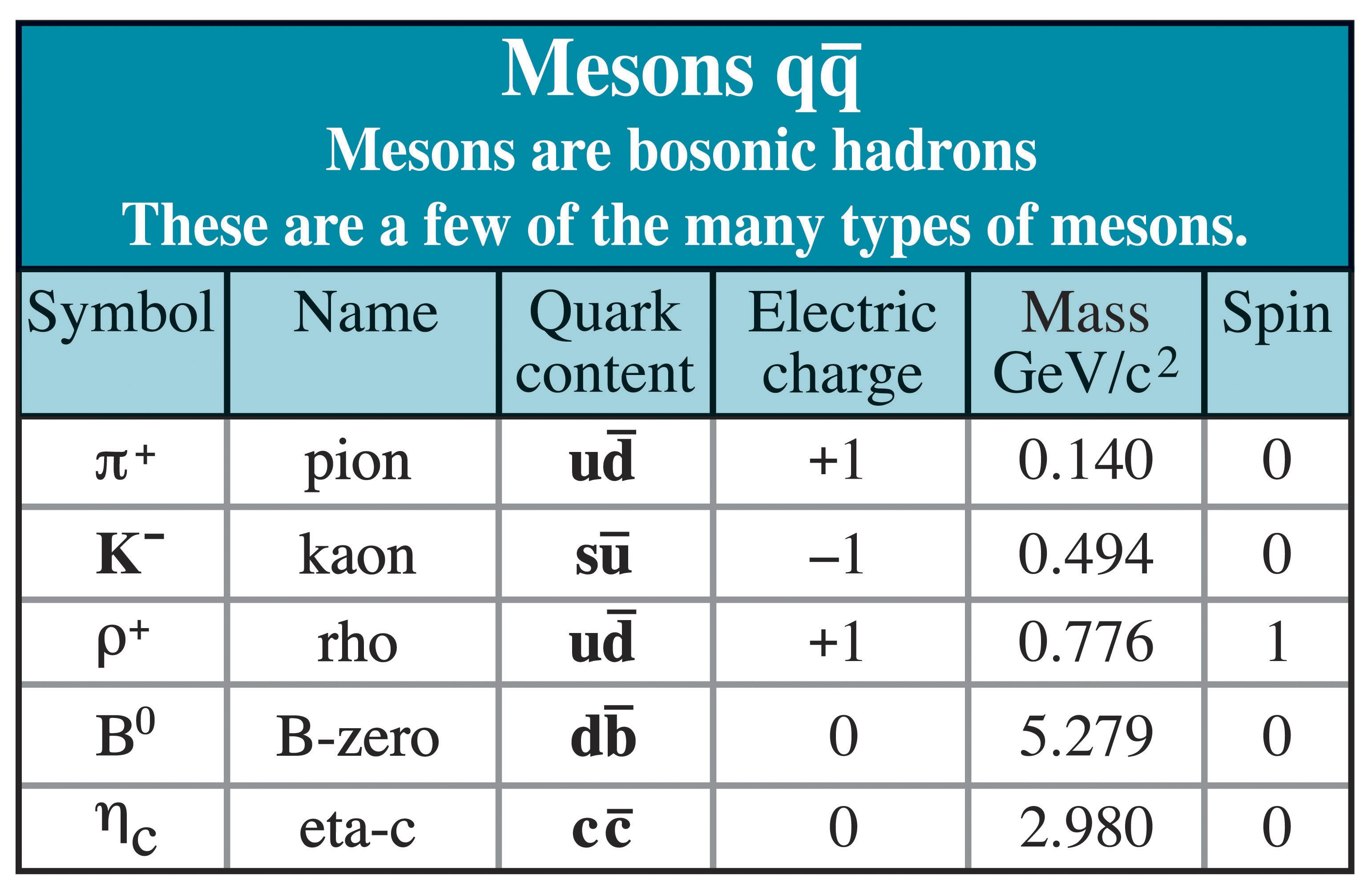 Mesons Table (credit: Contemporary Physics Education Project ...