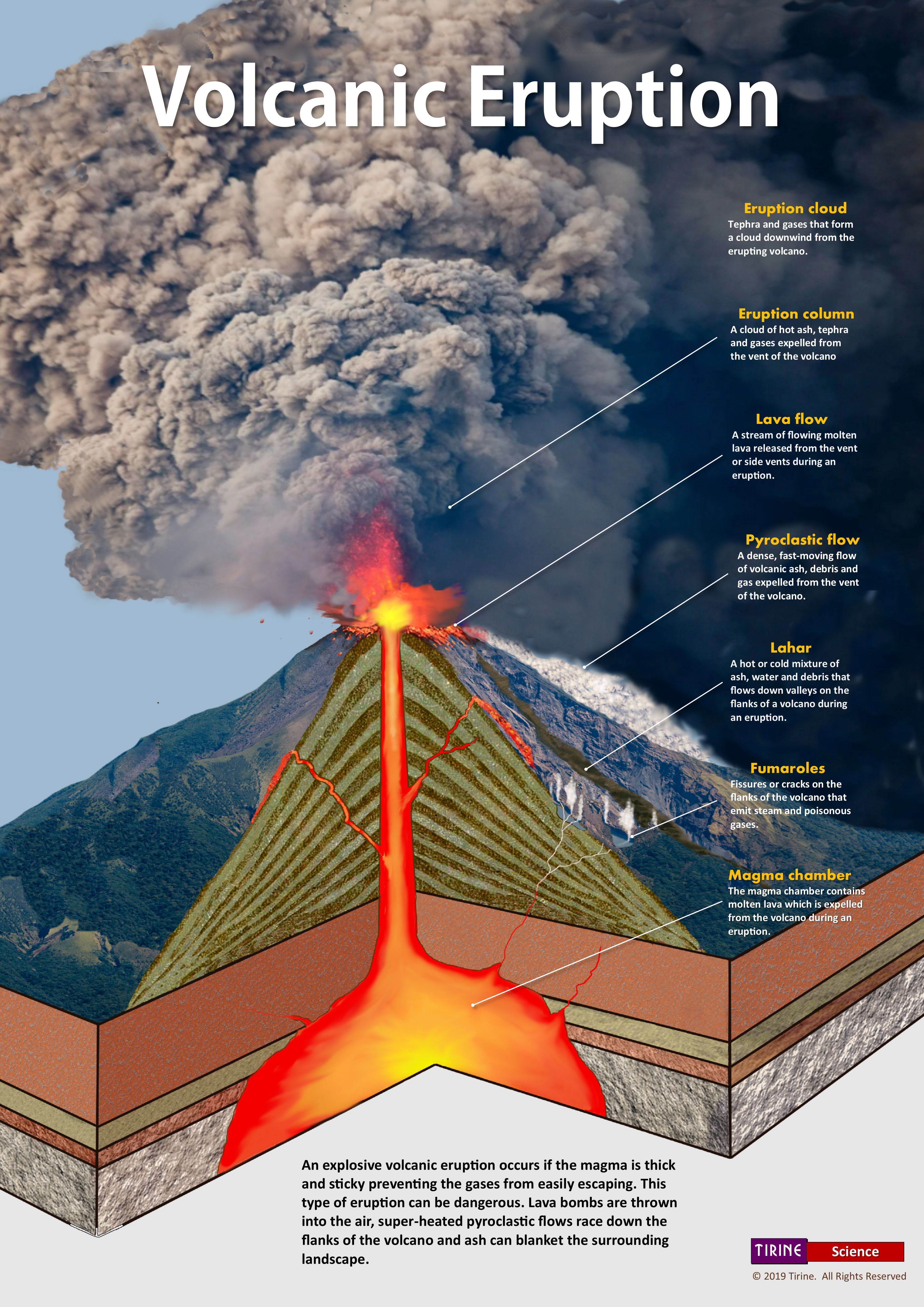 Volcanic Eruption • Earth Sciences • Science Poster