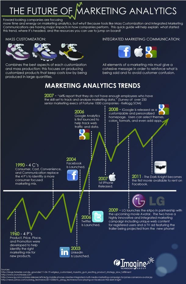 Future of Marketing Analytics