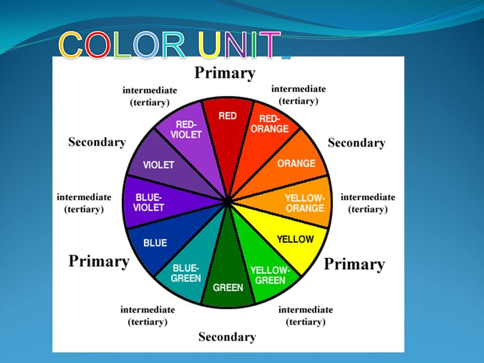 Color Wheel Facts Primary Red Yellow Blue Secondary Green Color Wheel Color Unit Yellow Violet