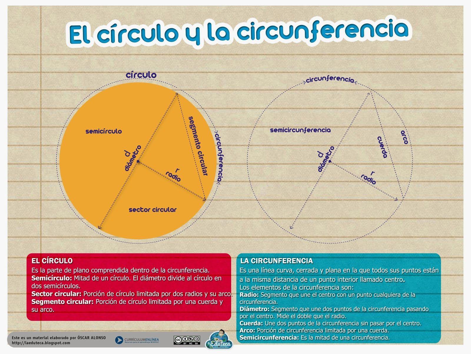 La Eduteca: RECURSOS PRIMARIA | Esquema sobre el círculo y la circunferencia