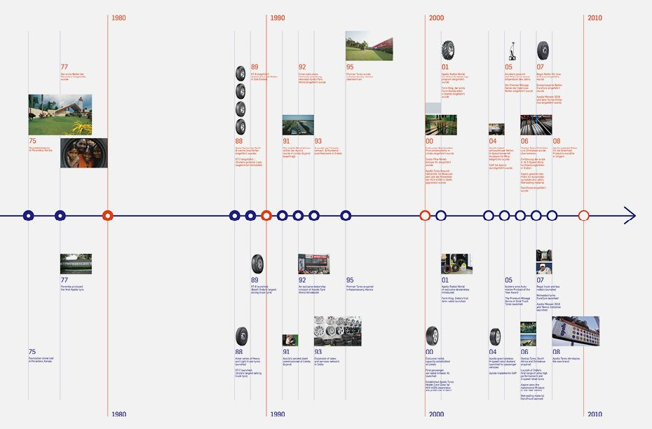 Jean Servaas Apollo Izb Booth Timeline Design Portfolio Design Layout Layout Design