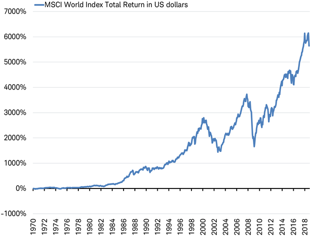 Msci World Index Total Return In Us Dollars Bear Market Stock Market Us Dollars