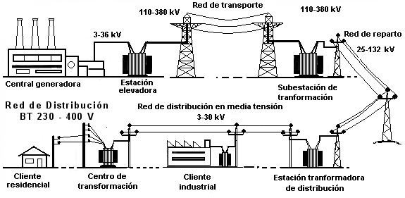 La Ruta De La Electricidad Ud 6 Instalaciones Electricas En Viviendas Diseno Electrico Instalacion Electrica Electricidad