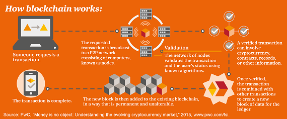 Image result for how block chain works
