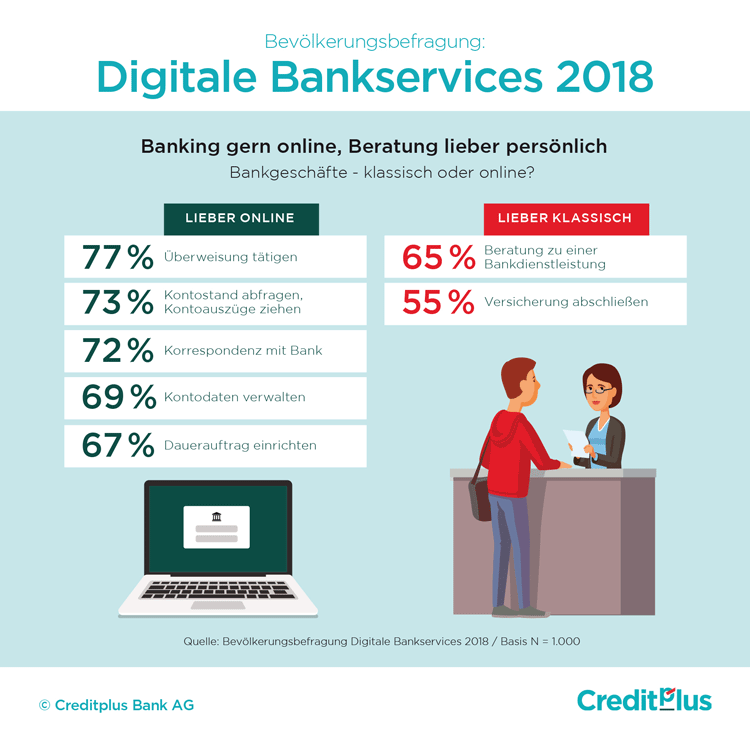 Deutsche Bankkunden und digitale Bankservices