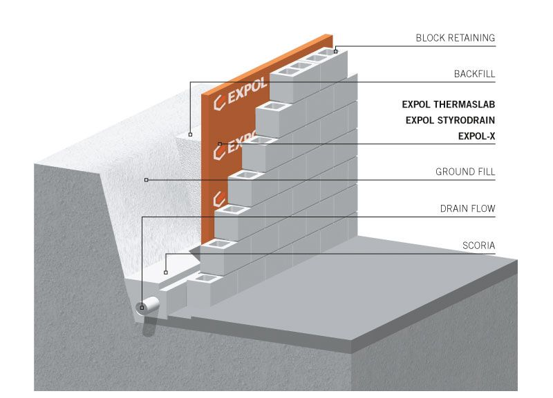 Thickness Of Retaining Wall Google Search Retaining Wall Retaining Wall Drainage Masonry Wall