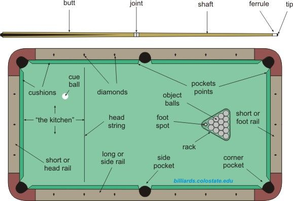 How to play pool and billiards recreational sports pinterest play pool - Dimension table billard ...