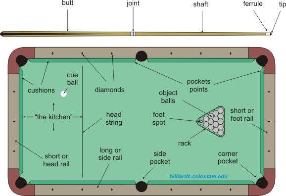 How To Play Pool And Billiards Pool Table Play Pool Billiards Pool
