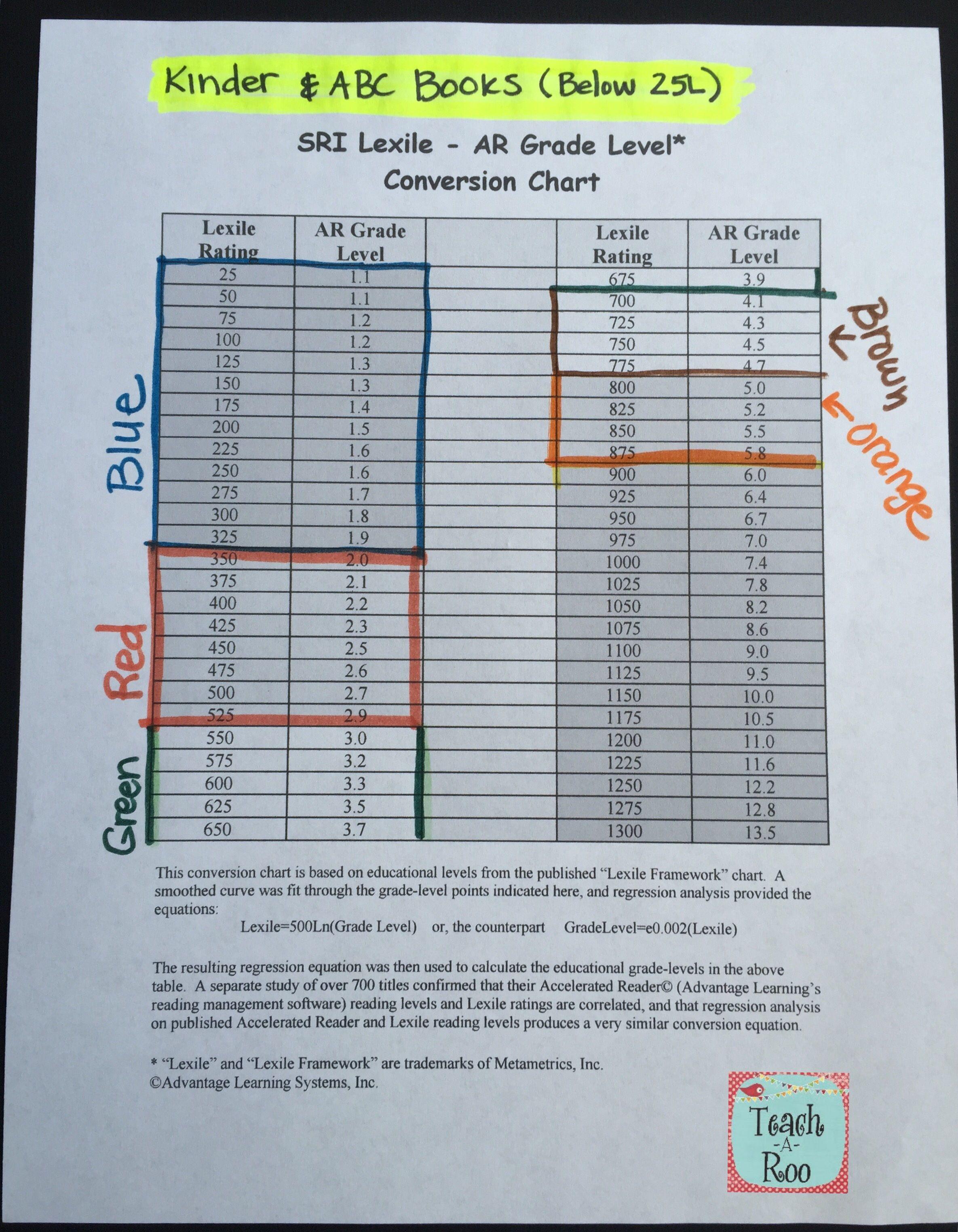List Of Pinterest Lexile Conversion Chart Pictures Pinterest