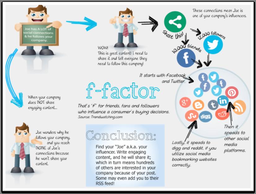 The F Factor Influencer Influencermarketing Influencer Marketing Social Media Connection