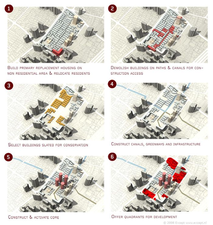 Shanghai Master Plan Phasing Diagram | Urban planning | Pinterest ...