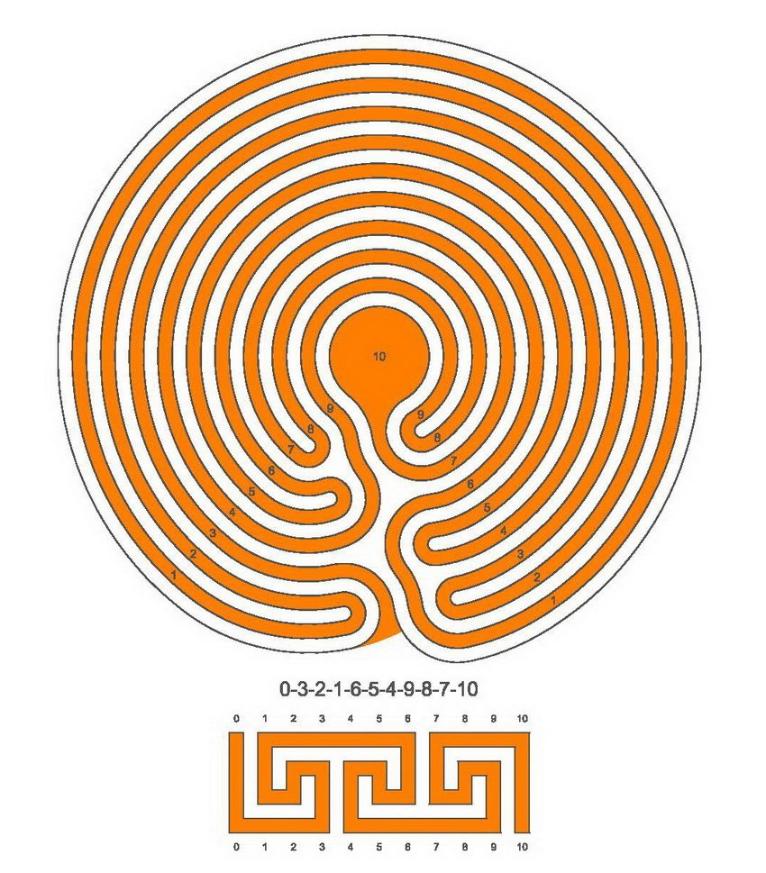 how to draw build a labyrinth with meander technique part 3 gardens rh pinterest com Baltic Labyrinth Labyrinth Patterns