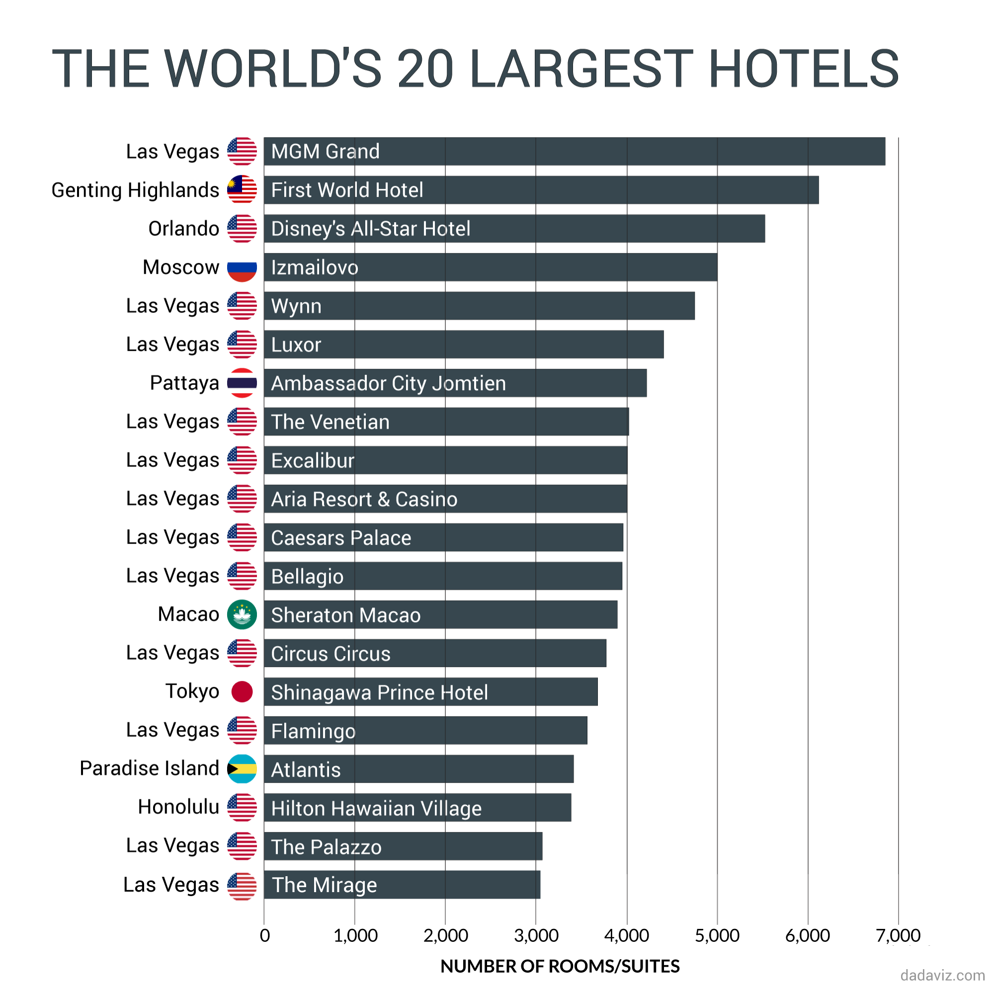 12 of the world's 20 largest hotels are in las vegas | infographics