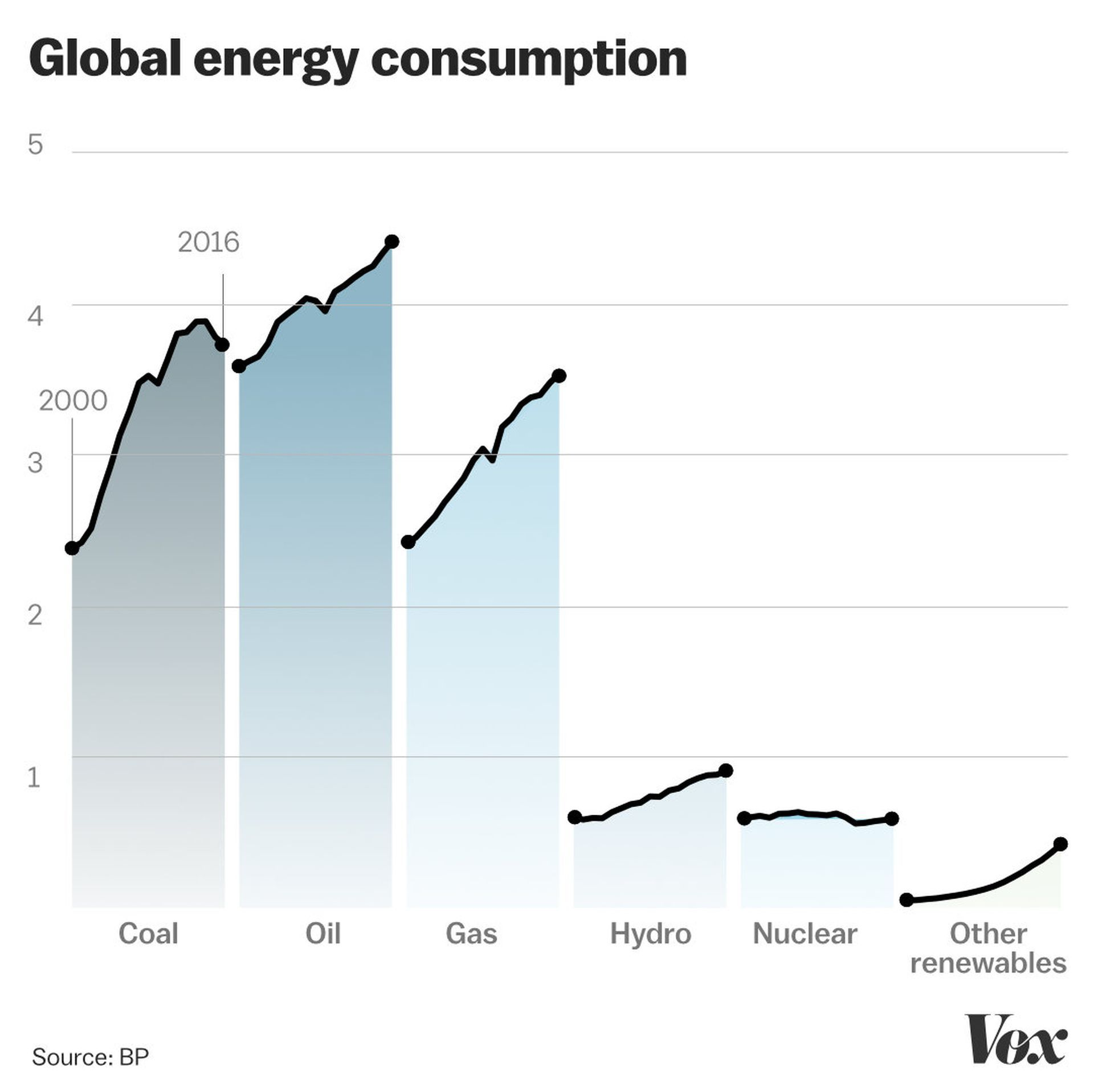 The World S Bleak Climate Situation In 3 Charts Geothermal Energy Renewable Solar Climates