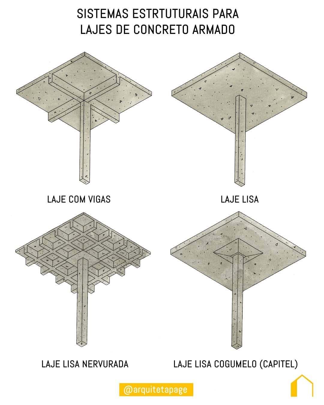 Tipos De Laje Sistemas Estruturais Concreto Armado Construcao