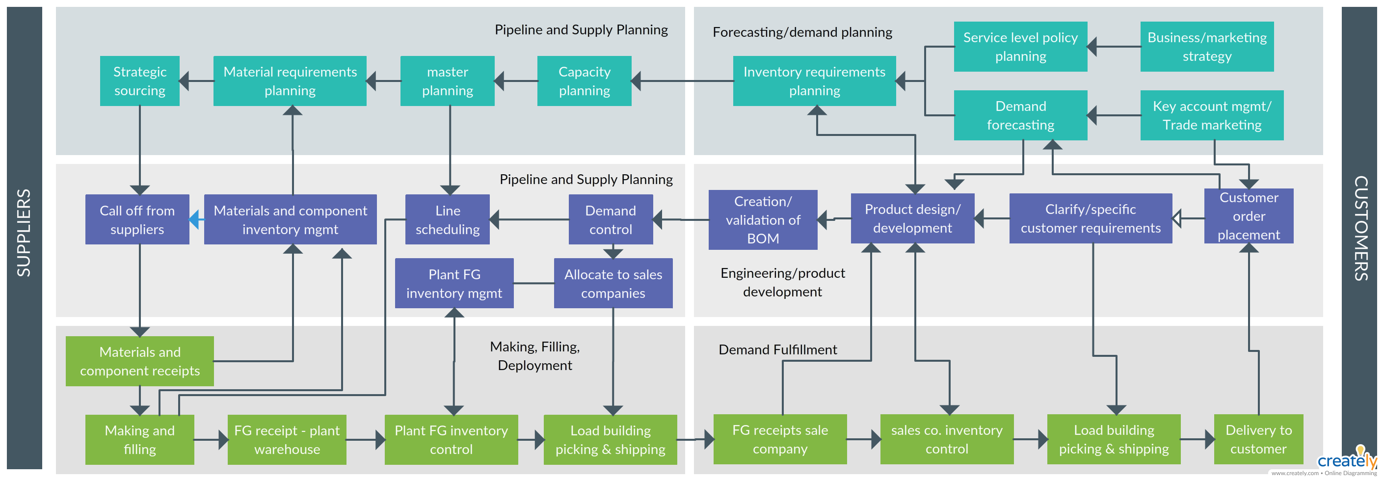 Supply Chain Management Integrates Key Business Processes From End User Through Original
