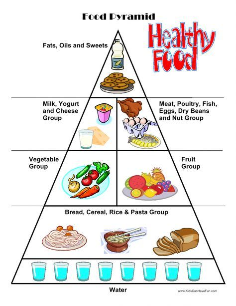 Healthy Food Pyramid Cut And Paste