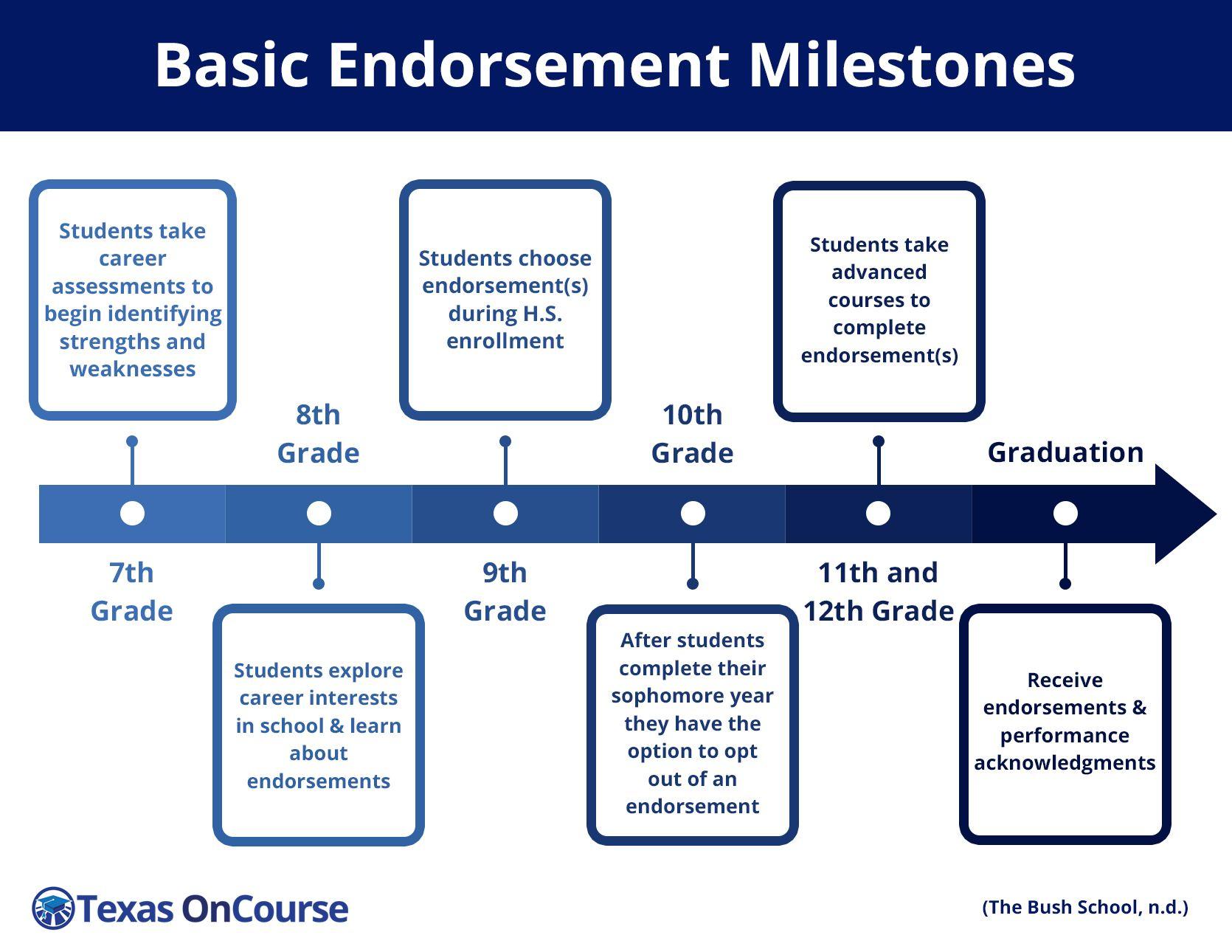 Basic Endorsement Milestones Career readiness