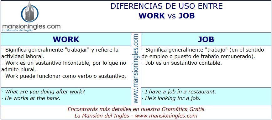 Diferencia de uso entre Work y Job Educacion ingles