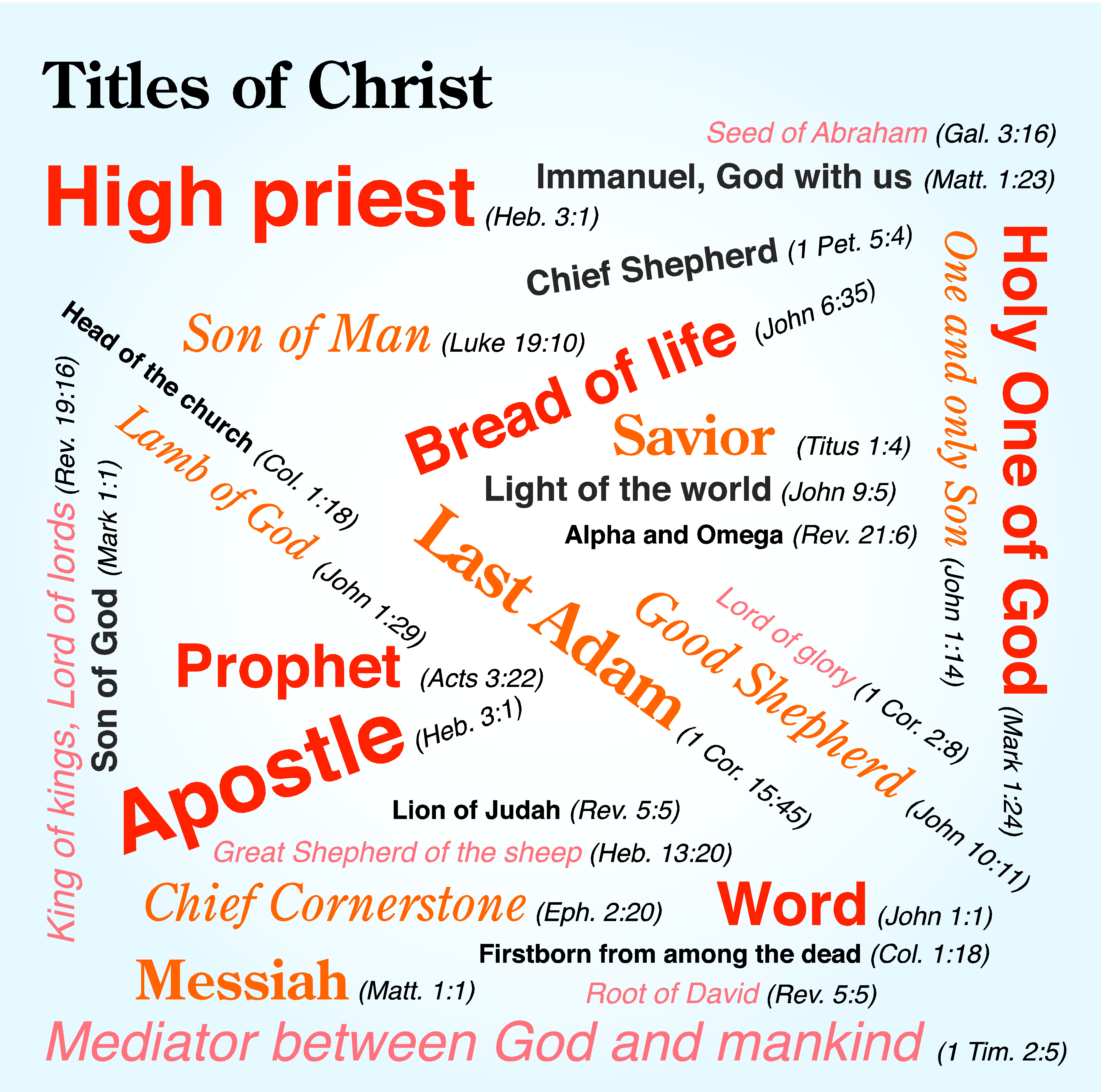 Titles Of Christ Throughout The Bible Christ Is Given A