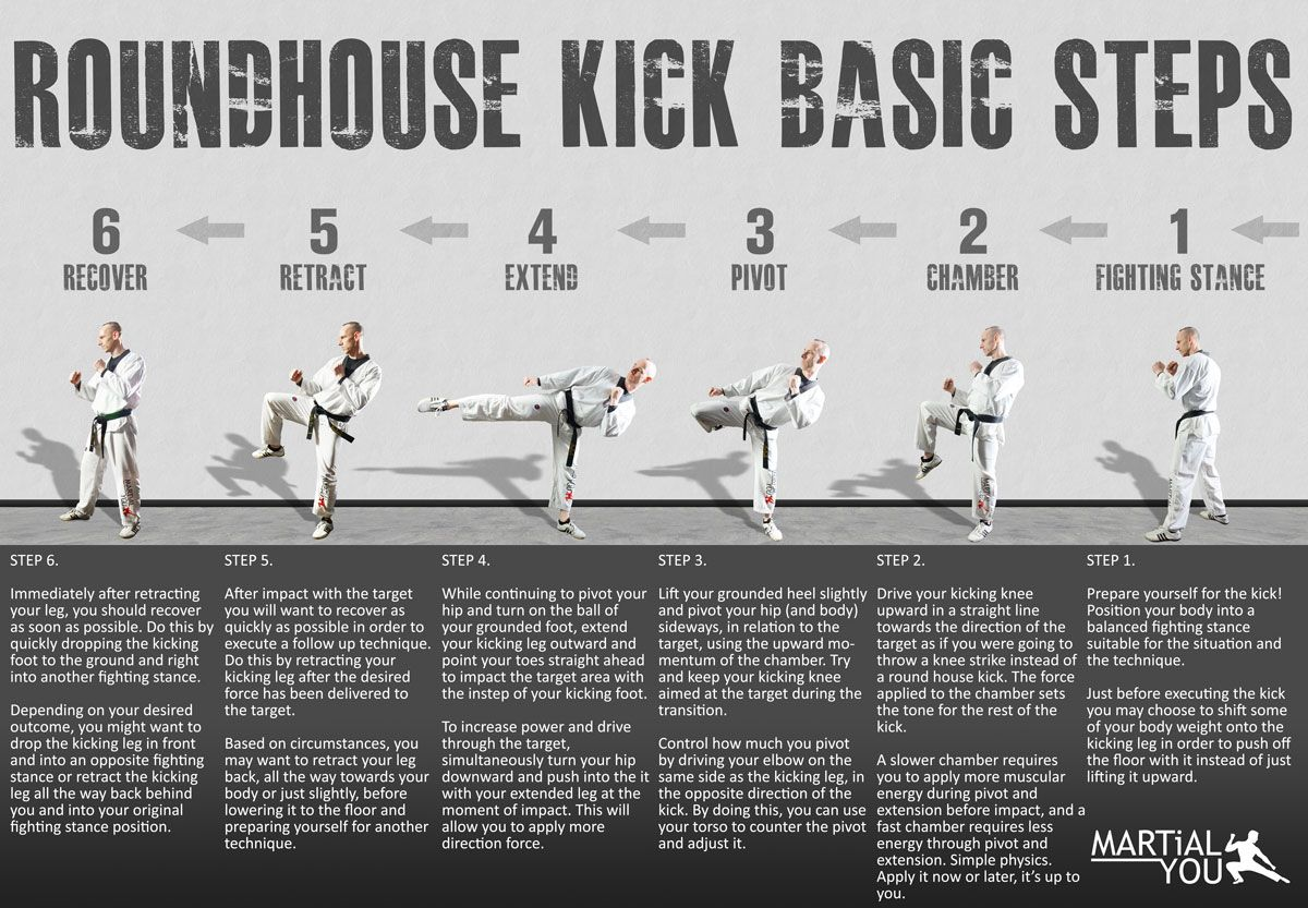 Basic steps for performing a taekwondo style roundhouse