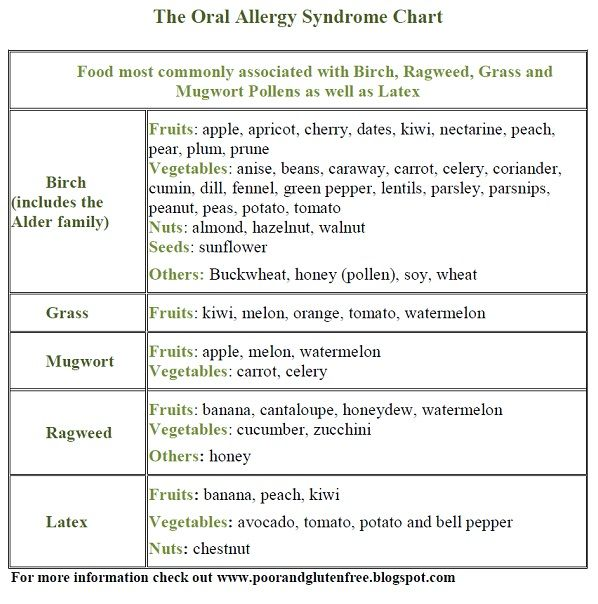 chart for oral allergy syndrome