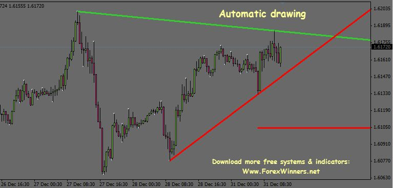 Auto Trend Lines Forex Winners Cryptocurrency Automated Forex