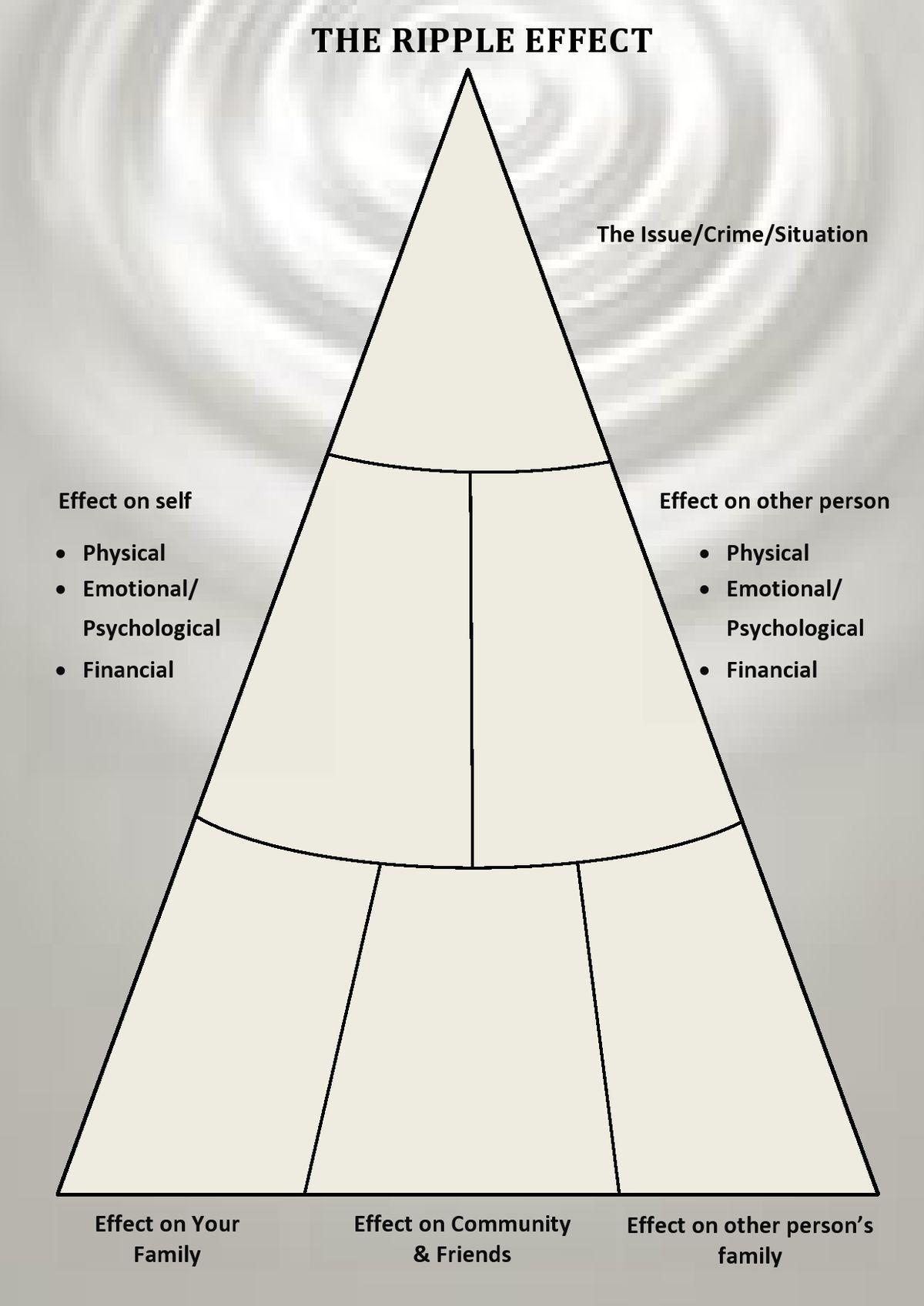Belief Worksheet