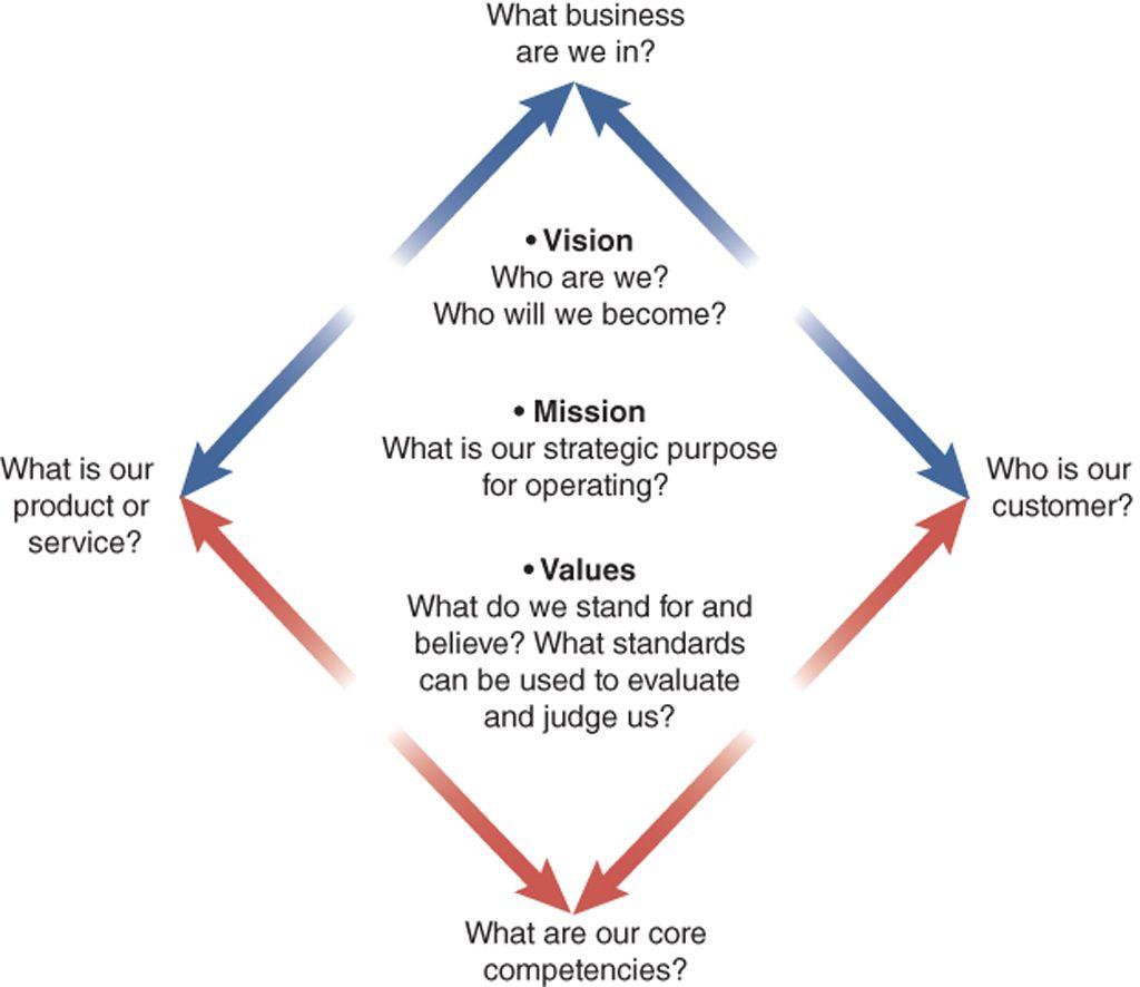 Diagram Of Questions